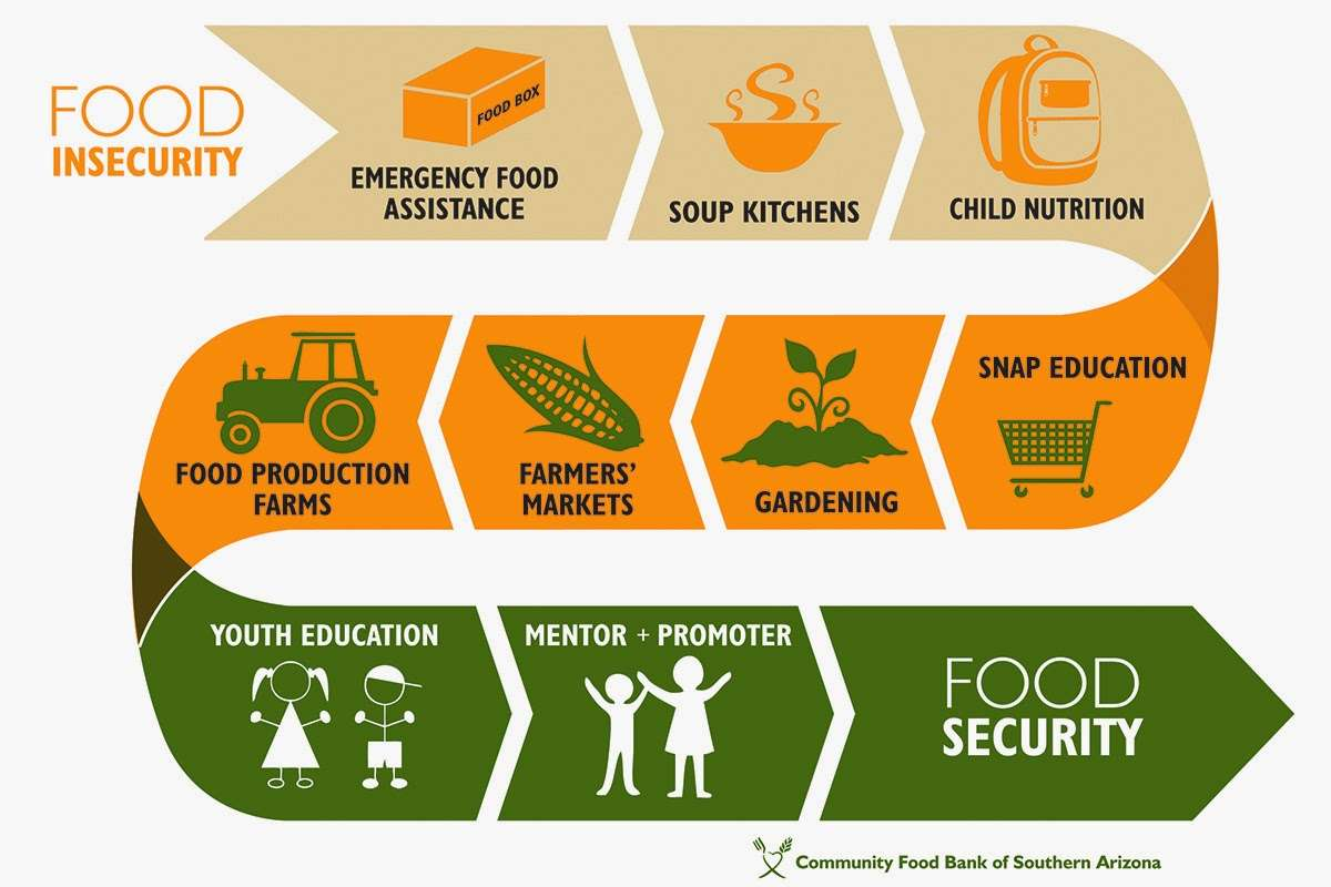 Food security orchids international school for Cuisine resources