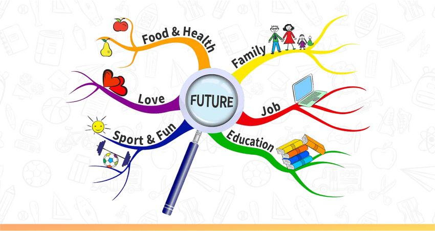 mind mapping is a useful way to improve memory in children