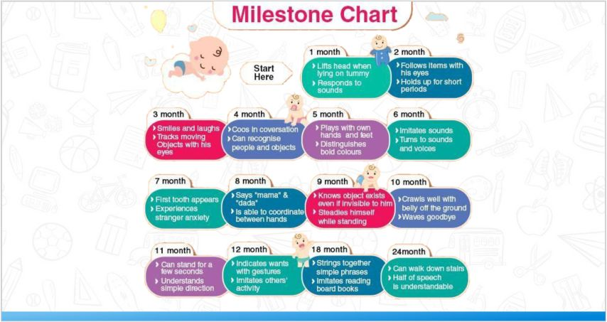 Development Milestones guide