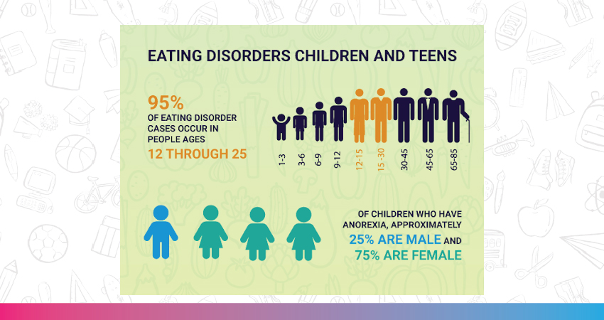 Data about anorexia and other eating disorders