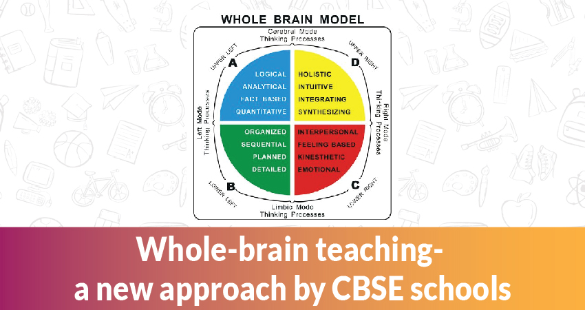 How to find the best school in India for whole-brain teaching?