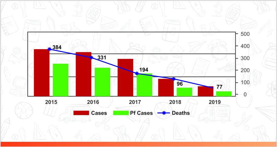 malaria statistic in India
