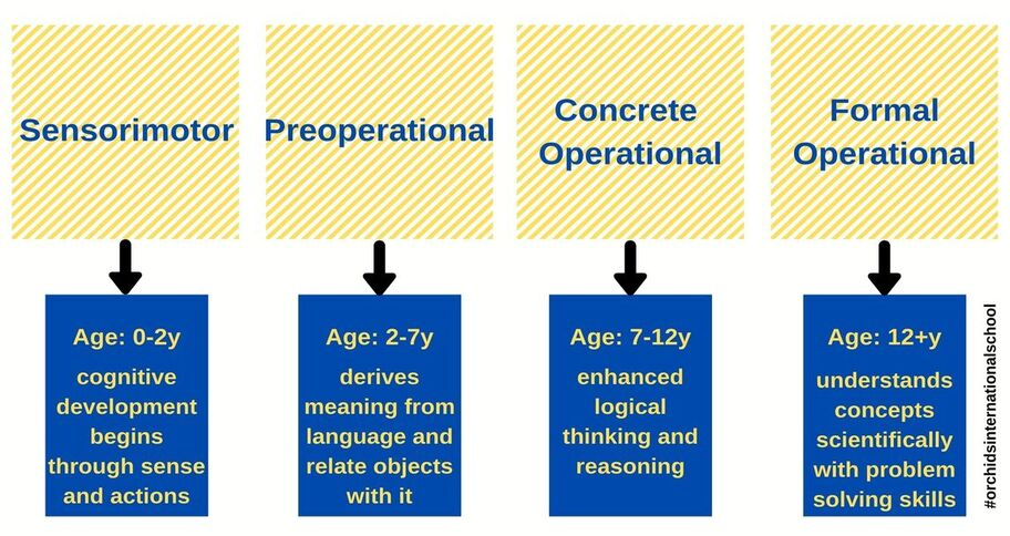 Teach a second language to kids as per Piaget's cognitive development stages