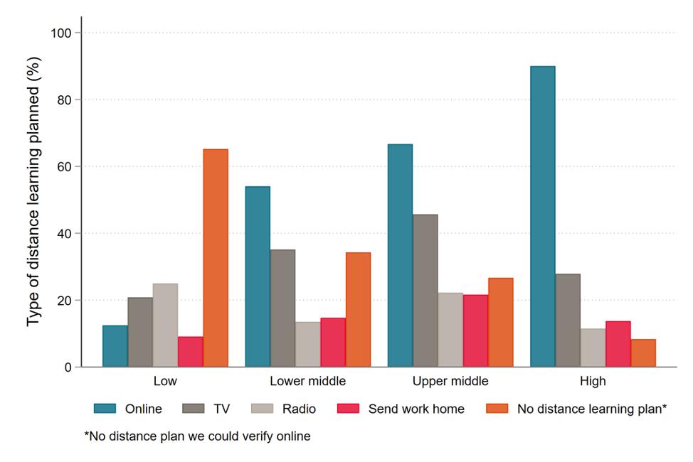 online learning measure